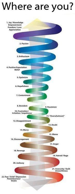 emotional consciousness