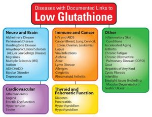 Glutathione Diseases